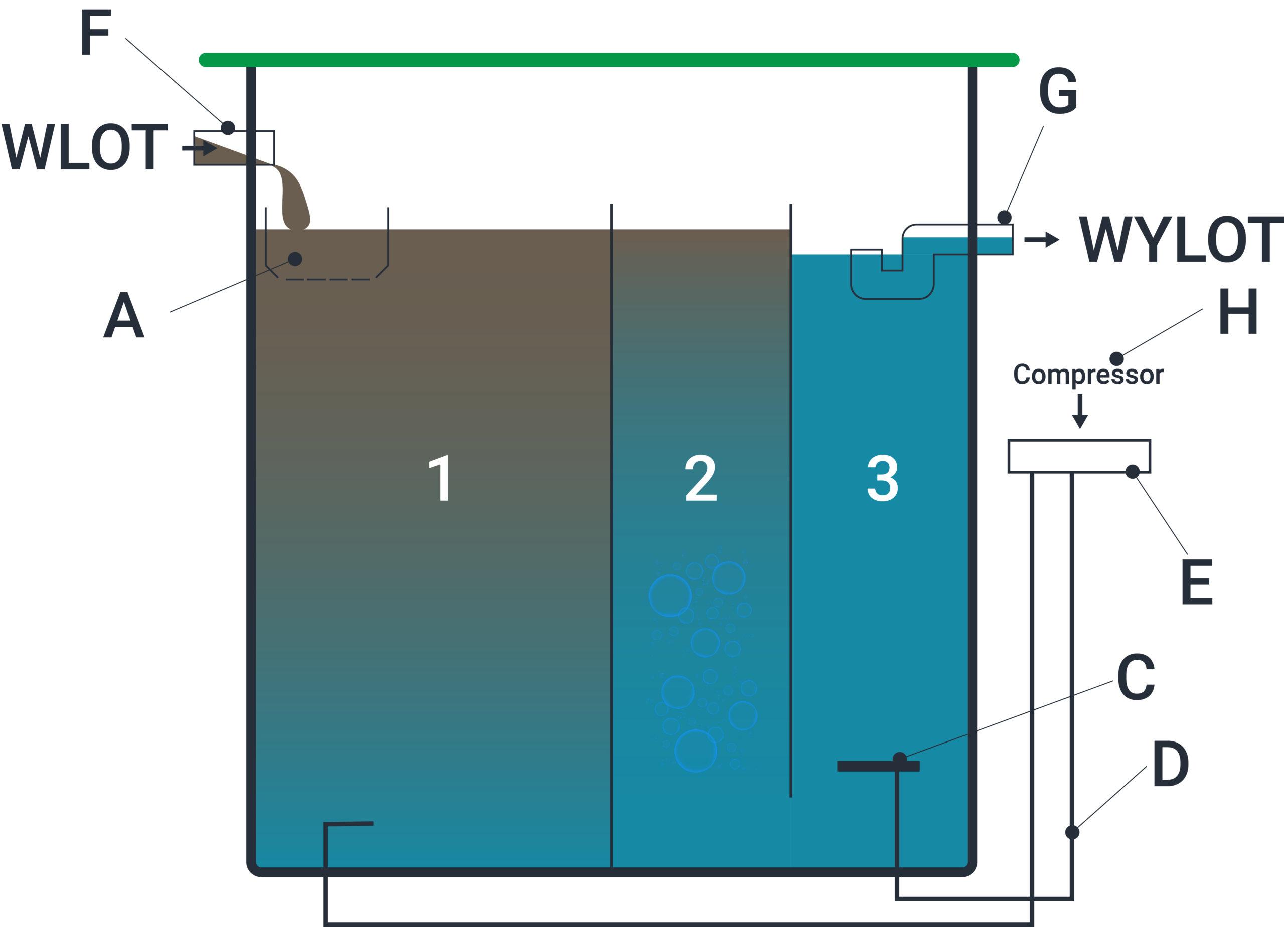 ATC-P Vertical Process