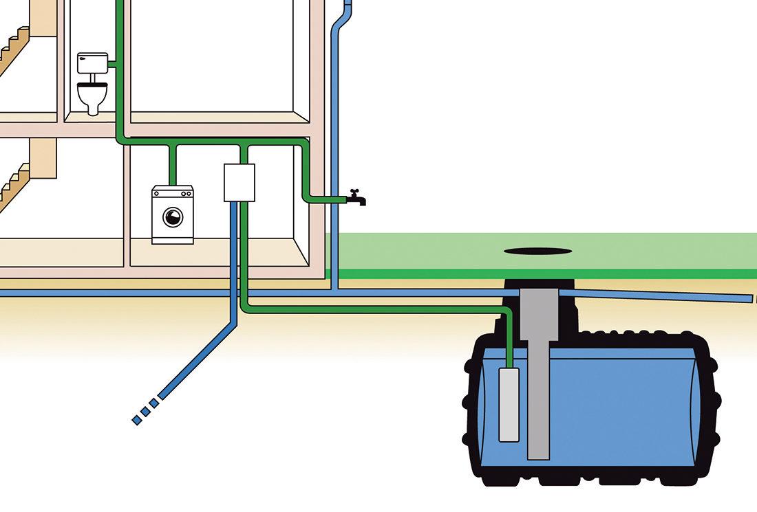 Harvesting Rainwater Systems
